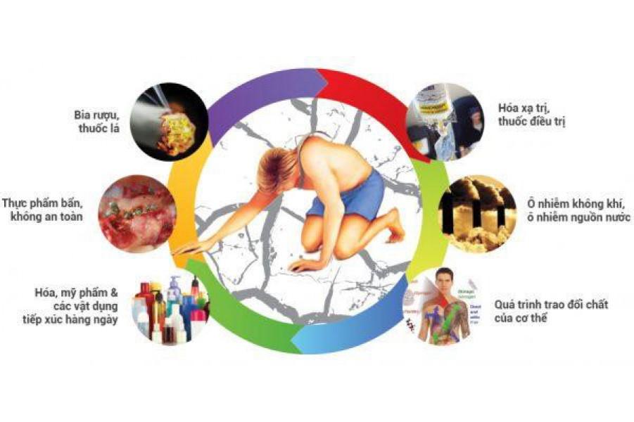 Phát hiện cơ chế gây ung thư lạ lùng từ cơ thể
